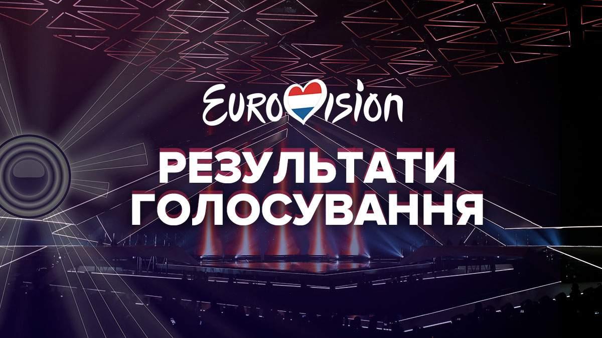 Евровидение-2021: итоги первых полуфиналов