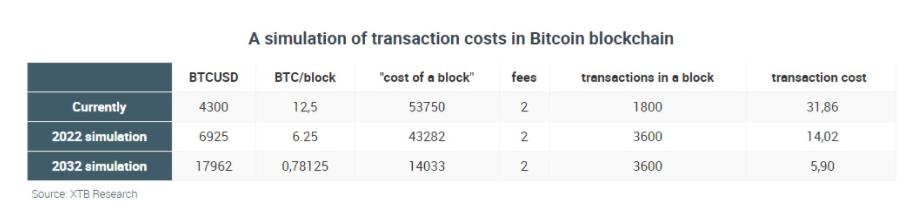 Биткойн (BTC) - что такое криптовалюта Биткойн и обмен BTC?